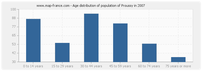 Age distribution of population of Proussy in 2007