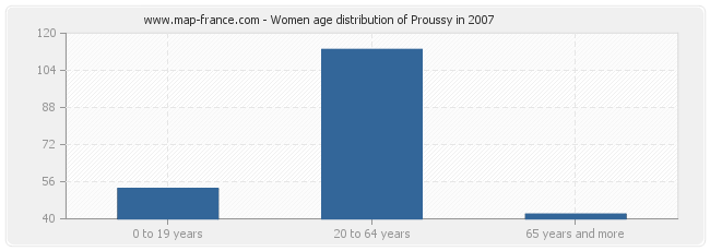 Women age distribution of Proussy in 2007
