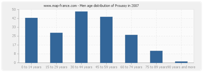 Men age distribution of Proussy in 2007