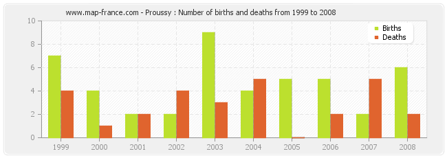Proussy : Number of births and deaths from 1999 to 2008