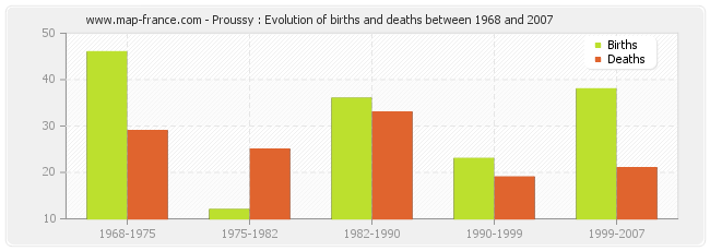 Proussy : Evolution of births and deaths between 1968 and 2007