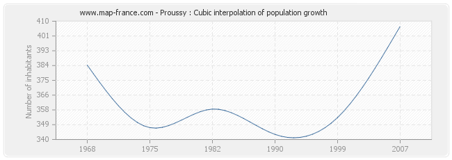 Proussy : Cubic interpolation of population growth