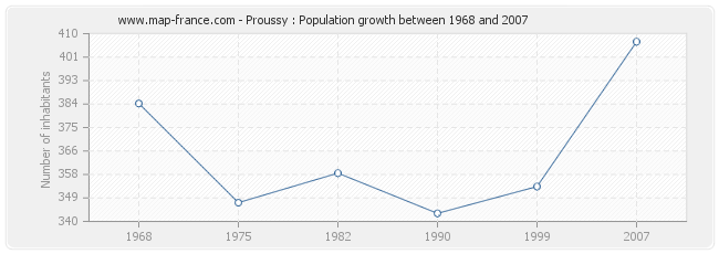 Population Proussy