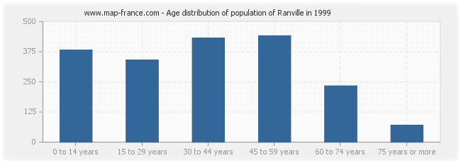 Age distribution of population of Ranville in 1999