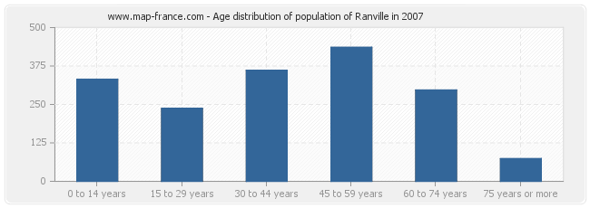 Age distribution of population of Ranville in 2007