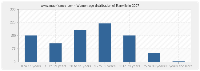 Women age distribution of Ranville in 2007