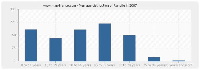 Men age distribution of Ranville in 2007