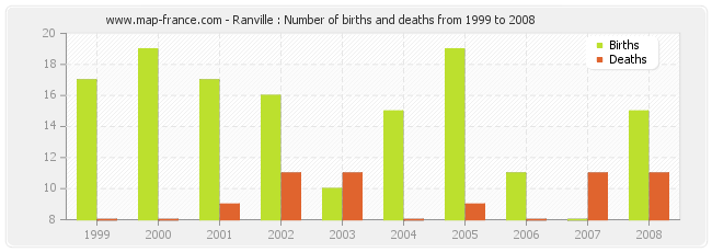 Ranville : Number of births and deaths from 1999 to 2008