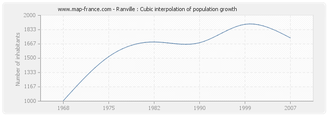 Ranville : Cubic interpolation of population growth
