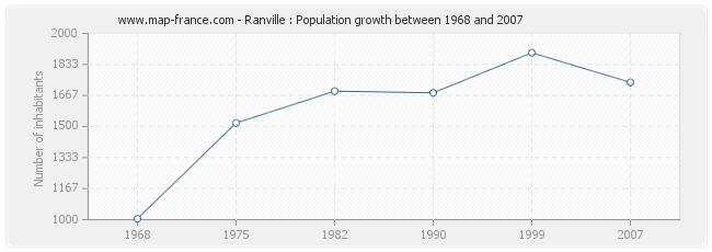 Population Ranville