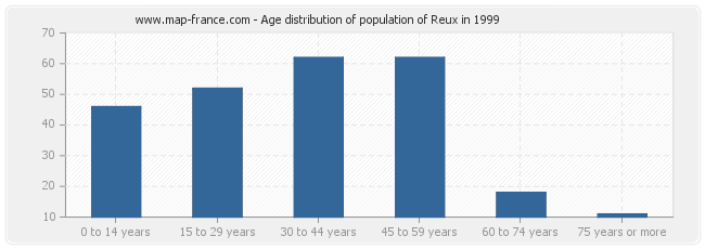 Age distribution of population of Reux in 1999