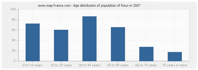 Age distribution of population of Reux in 2007