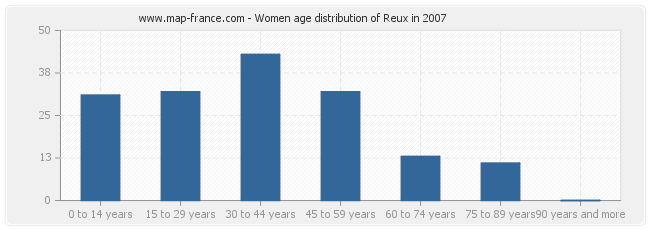 Women age distribution of Reux in 2007