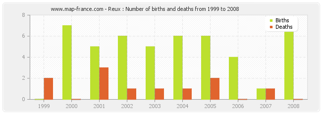 Reux : Number of births and deaths from 1999 to 2008