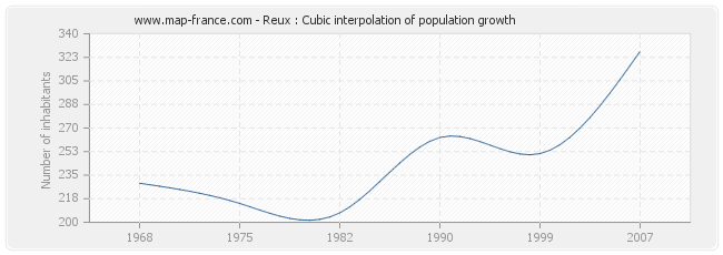 Reux : Cubic interpolation of population growth