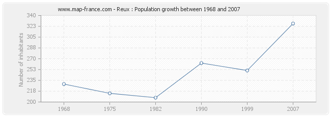 Population Reux