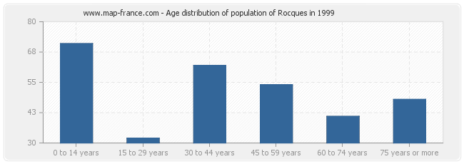 Age distribution of population of Rocques in 1999