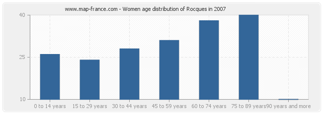 Women age distribution of Rocques in 2007