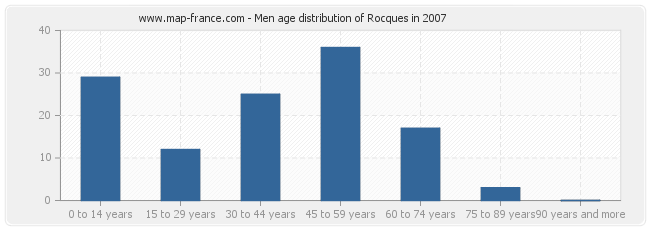 Men age distribution of Rocques in 2007