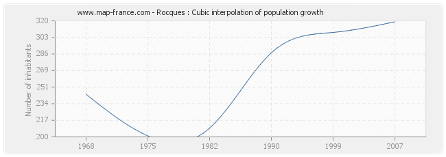 Rocques : Cubic interpolation of population growth