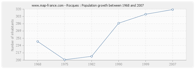 Population Rocques