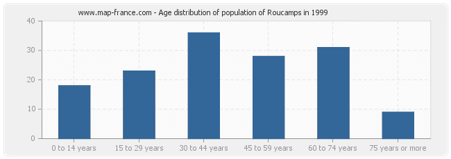 Age distribution of population of Roucamps in 1999