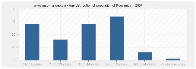 Age distribution of population of Roucamps in 2007