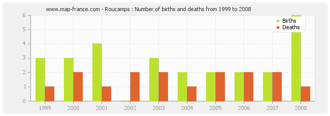 Roucamps : Number of births and deaths from 1999 to 2008