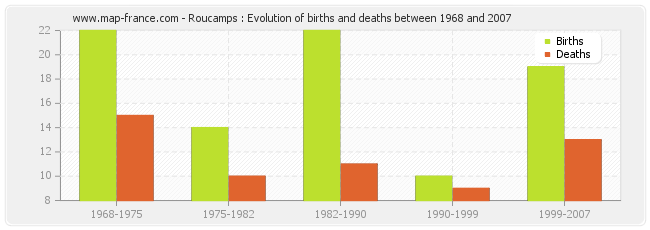 Roucamps : Evolution of births and deaths between 1968 and 2007