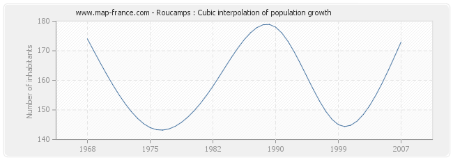 Roucamps : Cubic interpolation of population growth