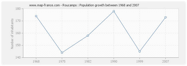 Population Roucamps