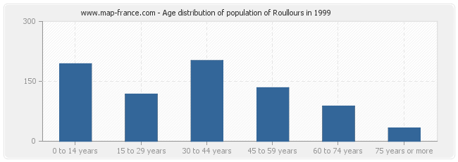 Age distribution of population of Roullours in 1999
