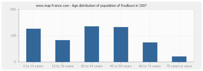 Age distribution of population of Roullours in 2007