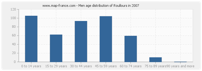 Men age distribution of Roullours in 2007