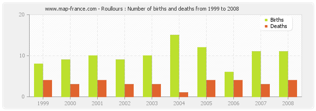 Roullours : Number of births and deaths from 1999 to 2008