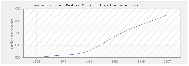 Roullours : Cubic interpolation of population growth