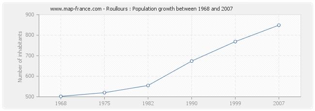 Population Roullours