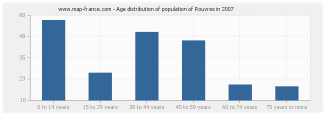 Age distribution of population of Rouvres in 2007
