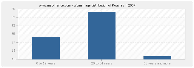 Women age distribution of Rouvres in 2007