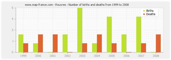 Rouvres : Number of births and deaths from 1999 to 2008
