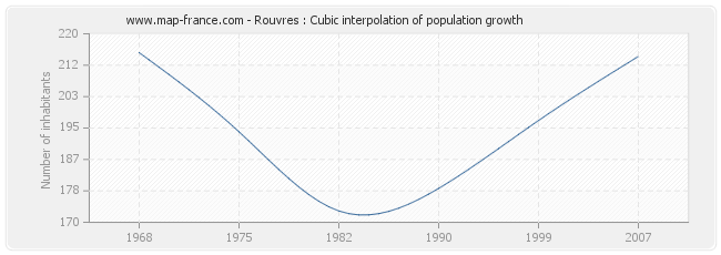 Rouvres : Cubic interpolation of population growth