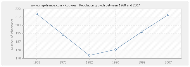 Population Rouvres