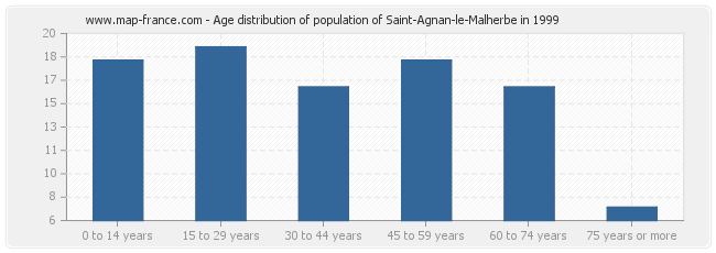Age distribution of population of Saint-Agnan-le-Malherbe in 1999