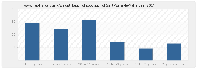Age distribution of population of Saint-Agnan-le-Malherbe in 2007