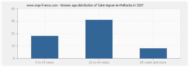 Women age distribution of Saint-Agnan-le-Malherbe in 2007