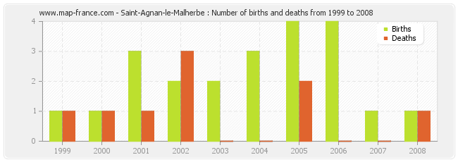 Saint-Agnan-le-Malherbe : Number of births and deaths from 1999 to 2008