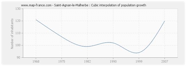 Saint-Agnan-le-Malherbe : Cubic interpolation of population growth