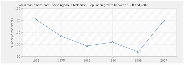 Population Saint-Agnan-le-Malherbe