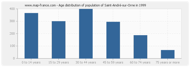 Age distribution of population of Saint-André-sur-Orne in 1999