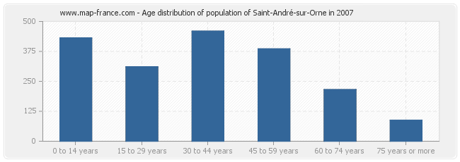 Age distribution of population of Saint-André-sur-Orne in 2007